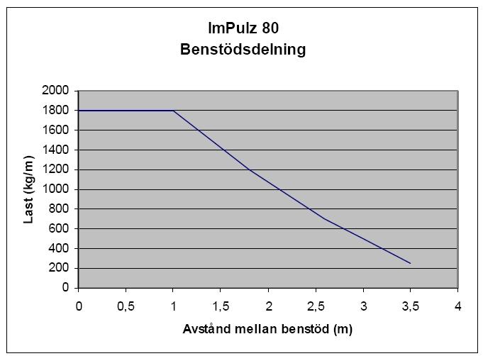 benstoedsplacering_notypename_blueprint